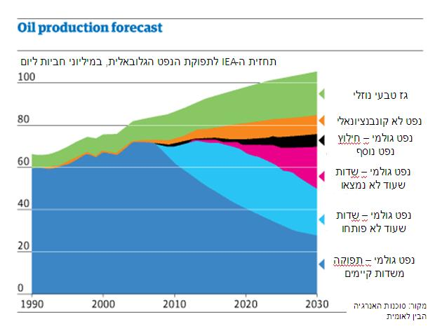 Oil Production forecast iea 2008 hebrew